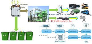 Tresoil, hydrogen transition as a solution to recycle - Κεντρική Εικόνα